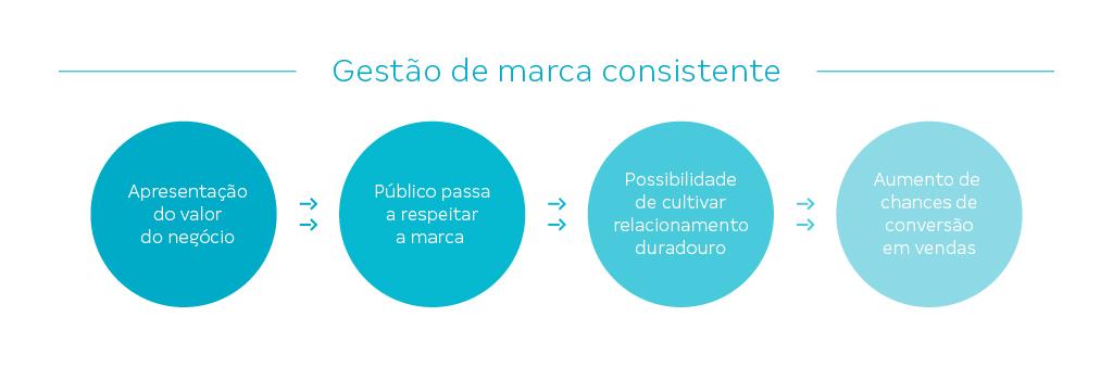 Esquema gráfico mostra as etapas de uma gestão de marca consistente