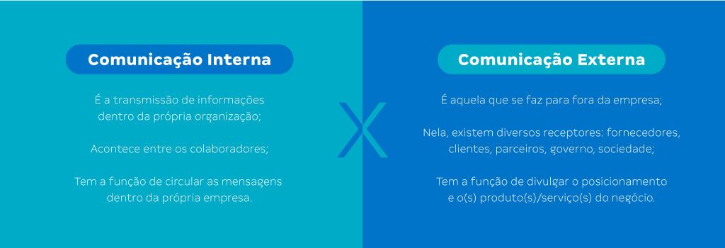 A imagem apresenta um quadro com as diferenças entre comunicação interna e comunicação externa.