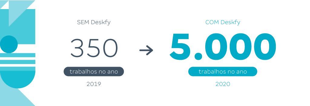 A imagem descreve que, sem Deskfy, 350 trabalhos foram entregues em 2019 na Tramontina, enquanto 5000 foram entregues pela empresa em 2020