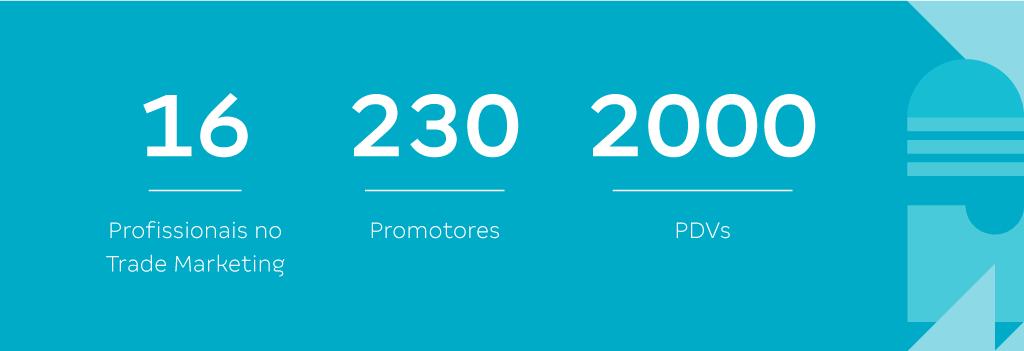 A imagem apresenta o seguinte texto: 16 profissionais no trade marketing; 230 promotores; 2000 PDVs